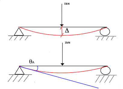 2 Deflection And Rotation Of A Beam
