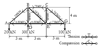 Figure 1.4: Real Truss Free Body Diagram with Reactions and Member Forces Included