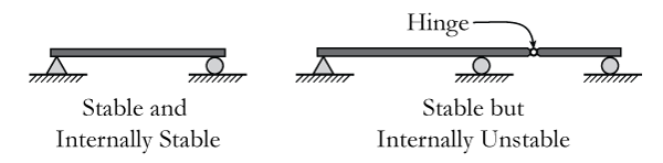 Figure 1: Internal Stability