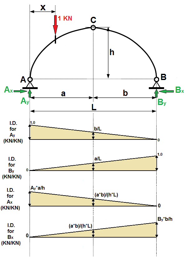 Bending Moment Diagrams Arch Auto Electrical Wiring Diagram