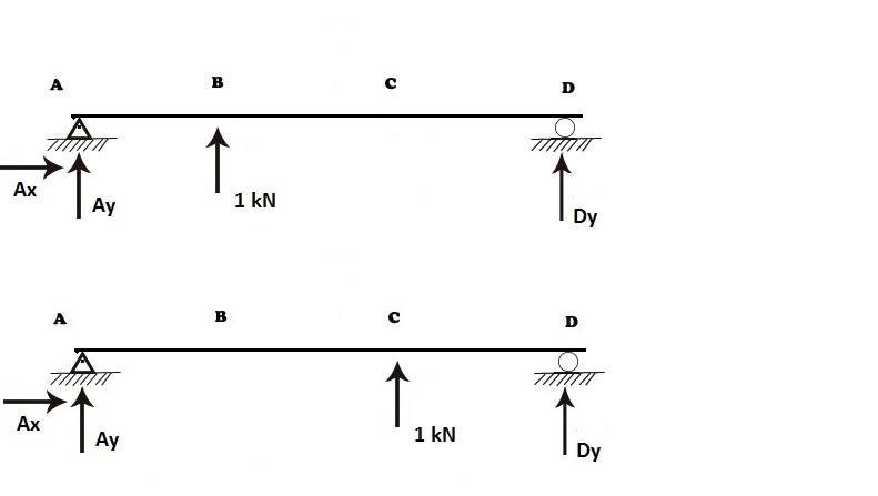 Force Method for Multiple Degrees of Indeterminacy - EngineeringWiki