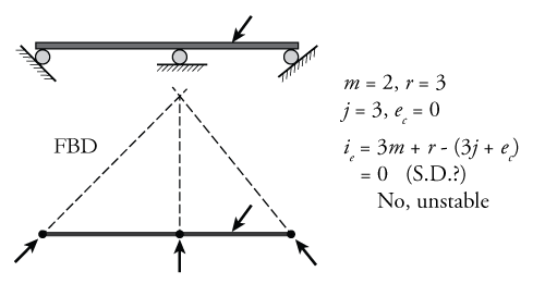 Figure 6: Instability Due To Concurrent Reactions