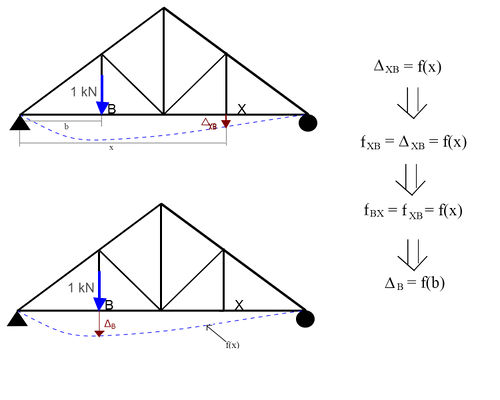 engineering fishbone diagram
