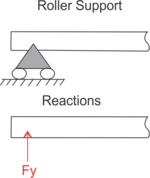 Figure 4: Roller Support
