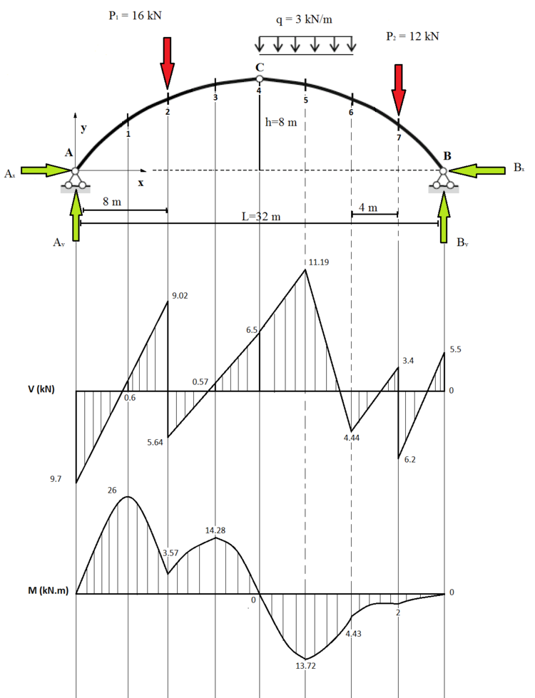 Figure 3.3: Actual Shear and Bending Moment for a Three-Hinged Arch