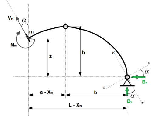 "Figure 2.6: Point ""m"" at the Circular Three-hinged Arch"