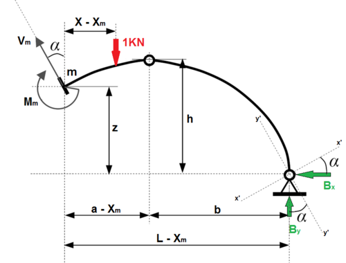 "Figure 2.7: Point ""m"" at the Circular Three-hinged Arch"