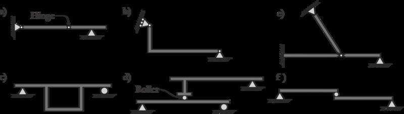 Figure 8: Determinacy Example