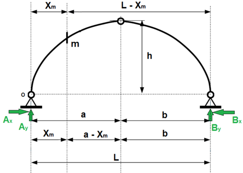 "Figure 2.4: Point ""m"" at the Circular Three-hinged Arch"