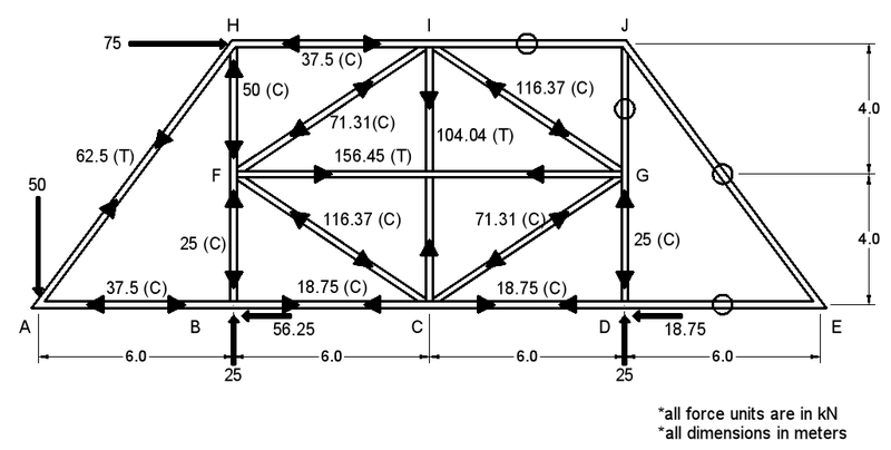 Maxwell Diagram Truss Tutorial 28 Images Maxwell Diagram Lec